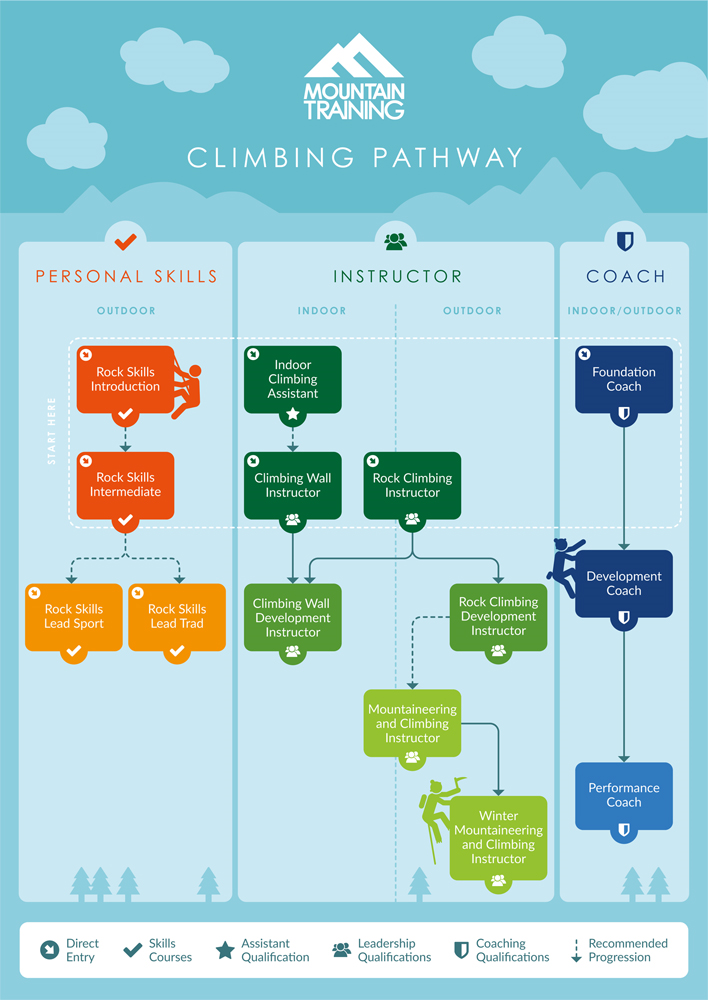 Climbing Pathway Infographic large