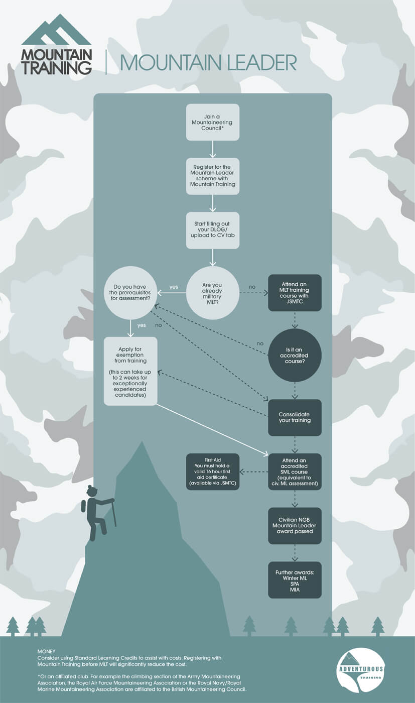Mountain Leader military infographic large